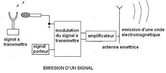émission d'un signal électromagnétique