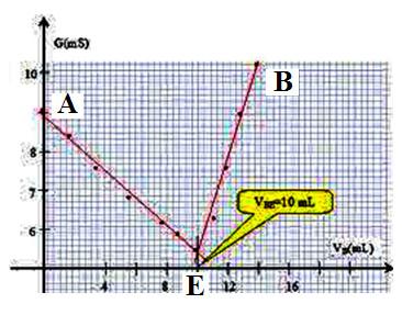 courbe titrage conductimètrique