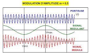 Cours modulation et démodulation