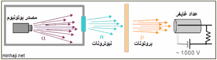 الفيزياء النووية