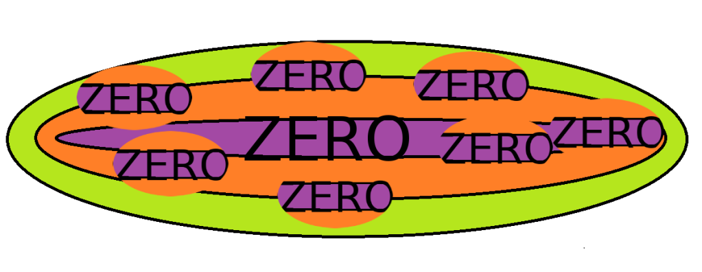 découverte de Zéro , voir article dans le blog