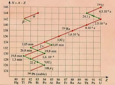 الفصيلة المشعة للأورانيوم ، وهي تمكن من تحديد عمر الأرض