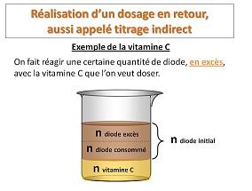 logiciel de dosage indirect