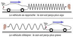 les ondes gravitationnelle