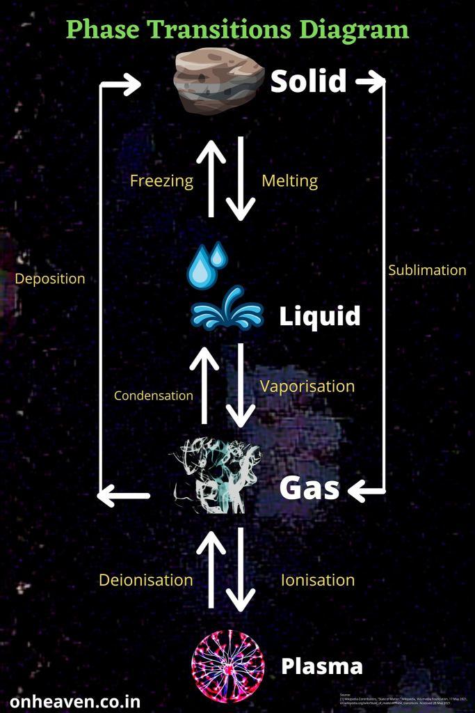 phase transition diagram