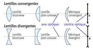 formes de lentilles convergentes et de lentilles divergentes